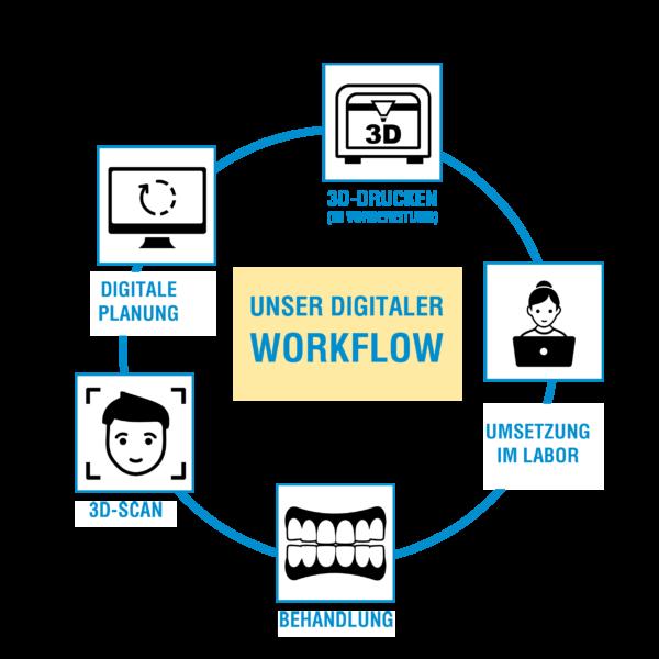 Digitaler Workflow